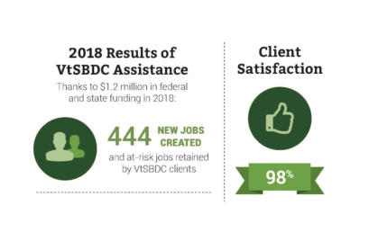 Our 2019 Annual Report – VtSBDC