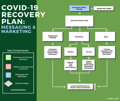 Recovery Plan - Marketing